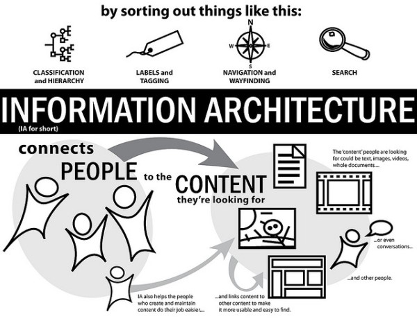Arquitectura de una web