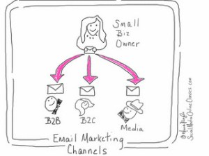 La efectividad del Email Marketing