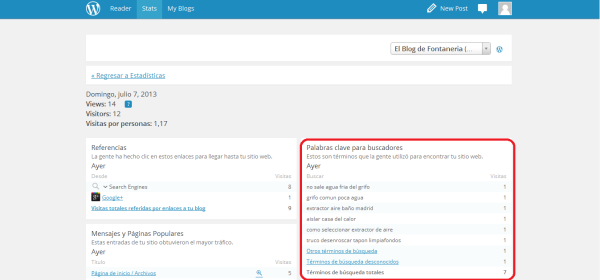 Palabras clave wordpress